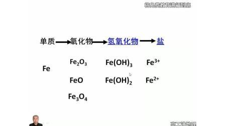 高工課堂人教高中化學必修1第3章金屬及其化合物2幾種重要的金屬化合物3鐵的重要化合物