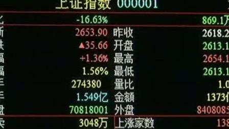 A股三大股指今天全线上涨