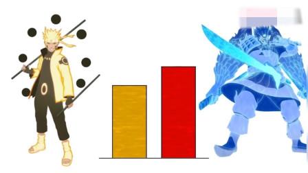 火影:鸣人卡卡西师徒各阶段实力对比