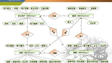 sql server数据库设计