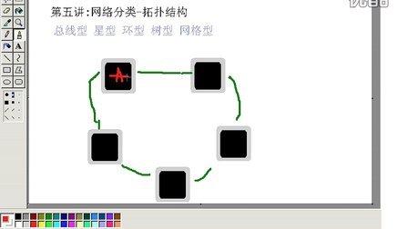 环形网络拓扑结构有何特点
