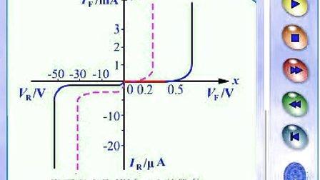 3晶体二极管的伏安特性