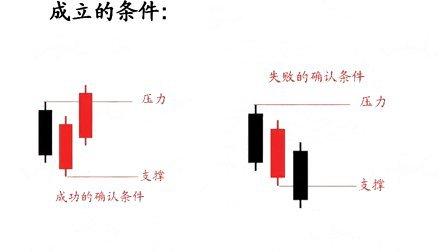 股市兵法之k线 第八讲 刺透形态