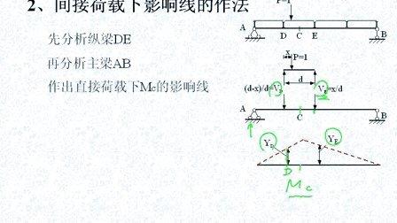 中南大学结构力学13
