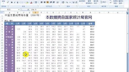 03-精美绝伦的Excel 2007商务智能报表B