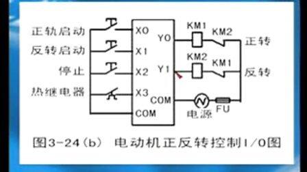 电动机正反转控制程序