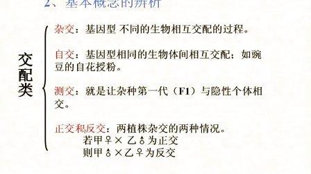 汉水丑生  高中生物 必修二 分离定律全集(新课习题课解题技巧)