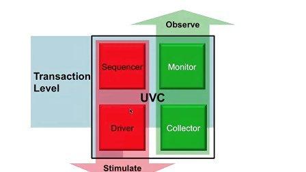 Cadence UVM SV Basics 4 - Interface UVC