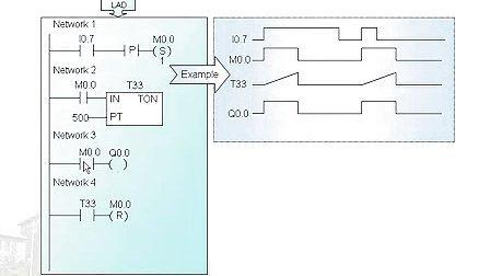 哈工大S7-200西门子PLC教程教程-播单-优酷苹果视频id刷机忘记怎么图片
