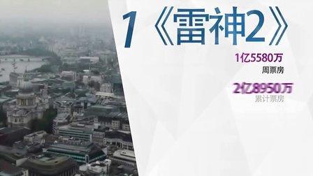 内地票房排行榜11.11-11.17《雷神2》连冠 大叔萝莉恋