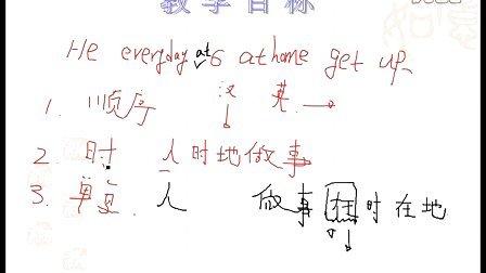 小学英语语法第一讲--句子结构与人称(上)