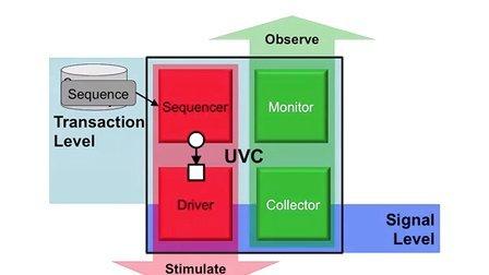UVM SV Basics 10 [Chinese] - Sequencer