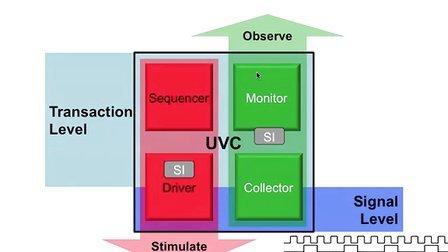 UVM SV Basics 7 [Chinese] - Sequence Item