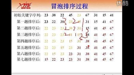 数据结构与算法第八天01_冒泡排序——华中科技大学东莞嵌入式学习中心