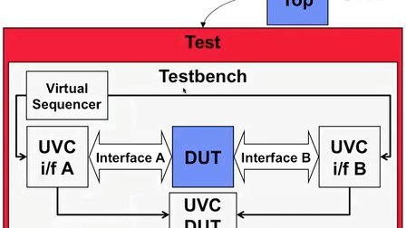 UVM SV Basics 19 [Chinese] - Test