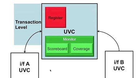 UVM SV Basics 15 [Chinese] - Module UVC