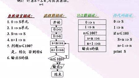 谭浩强版C教程程序设计语言视频(曾怡主讲)-视频丽魔图片