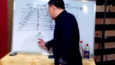 东升伟业山西分公司讲座QQ463751663