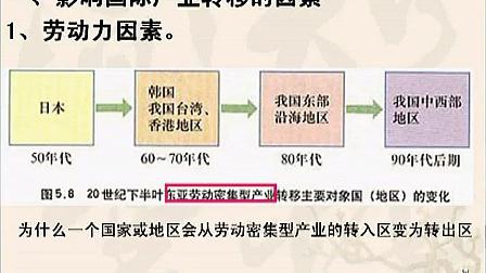 第11講 產業轉移一一以東亞為例