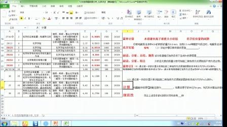 2015年长春市高中三模评析会(化学)