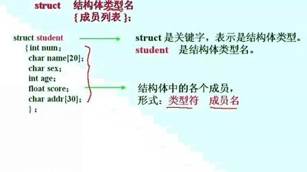 谭浩强-C视频程序设计教程视频-曾怡播讲盘迅雷语言网图片