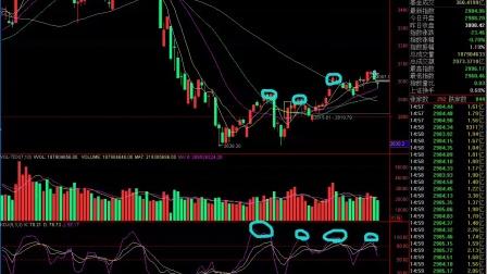 股票入门解套不传之秘,讲座股票股市抄底基础视频直播去秀图片