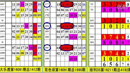 08月05日预测:大乐透、双色球、排列三五、彩票分享参考课堂