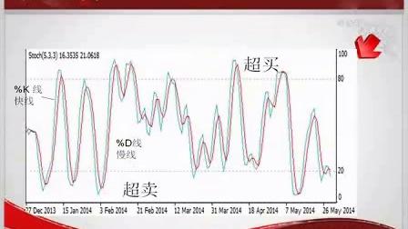 http://www.metalnews.cn/hopo/china/1871951680.html快乐二元期权基础与入门17:RSI KD指标_标清