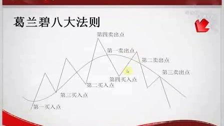 http://www.metalnews.cn/hopo/chwl/hgjyoylz.html快乐二元期权基础与入门10:葛兰碧八大法则_标清