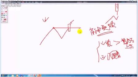 杨凯教程破解:v教程机构筹码,解读形态白底。益密码做ps图股市图片