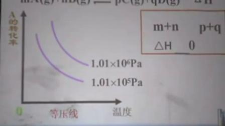 《化学平衡图像专题》微课评选(人教版化学九年级,南充一中:龙享民)
