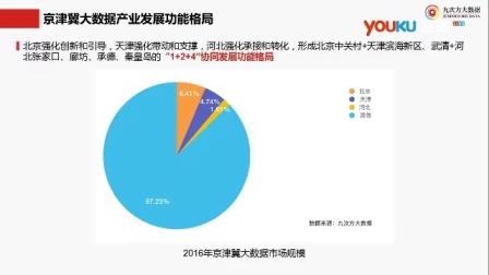 京津冀大数据产业发展现状