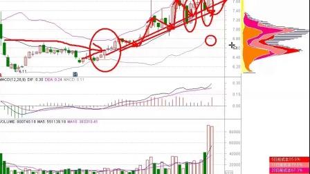 股市有风险,操作需技巧!