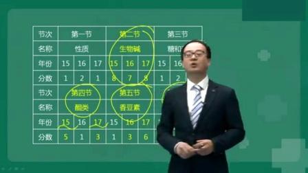 2018执业中药师考试中药学专业知识一袁明浩视频