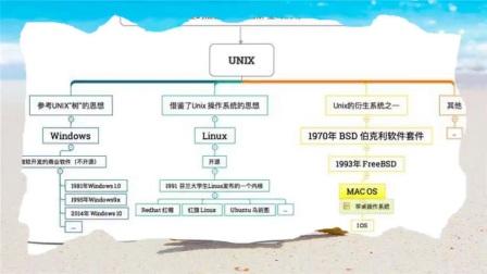 一分鐘看懂WINDOWS、LINUX系統和蘋果操作系統到底有什么區別