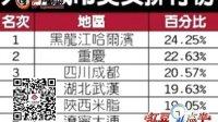 中国美女城市排名:哈尔滨第一