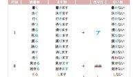 【早道日语】日语动词变形一点通