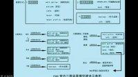 1006 3DSMAX室内实用建模流程(3)