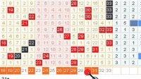 双色球2009144期彩票投注分析