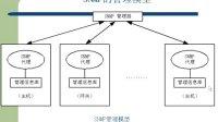 [上海交大计算机网络基础更新完毕].46