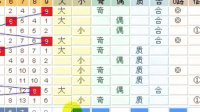 3D第3D2010012期彩票投注分析