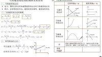 高中物理总复习2-3直线运动的规律和重要推论
