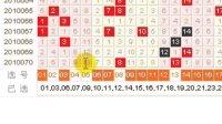 双色球2010071期彩票投注分析