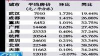11月全国多数城市房价环比上涨 101202 广东早晨