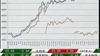 视频: 期货时间2011-3-3日转播(期货开户-QQ921534591)