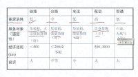 中南大学 公路勘测设计与线路CAD   教程567网