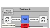 Cadence UVM SV Basics 17 - DUT Functional coverage