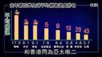 有夠慢 台灣網速排名全球第