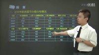 视频: 中华注册会计师联系人QQ1377907663