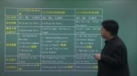 职称英语考前冲刺押题,考试成绩提升30分1
